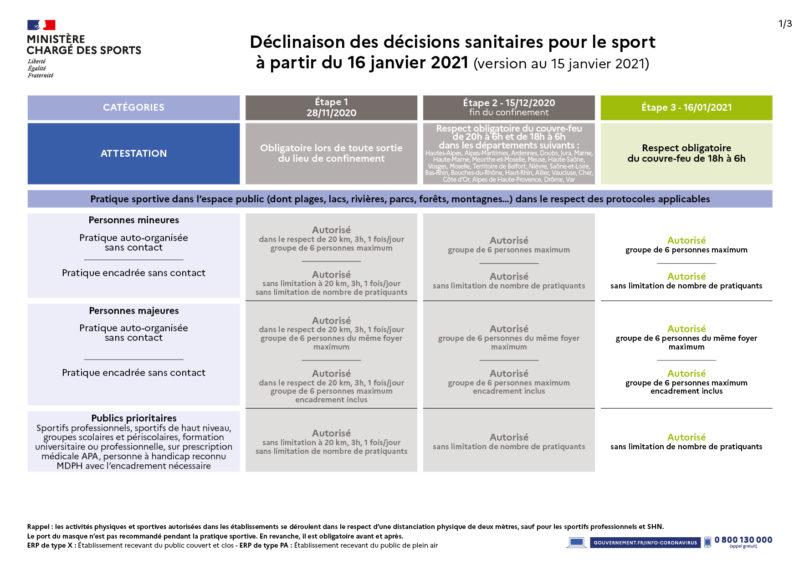 Quels sont les effets des décisions sanitaires du 14 janvier sur le sport ?