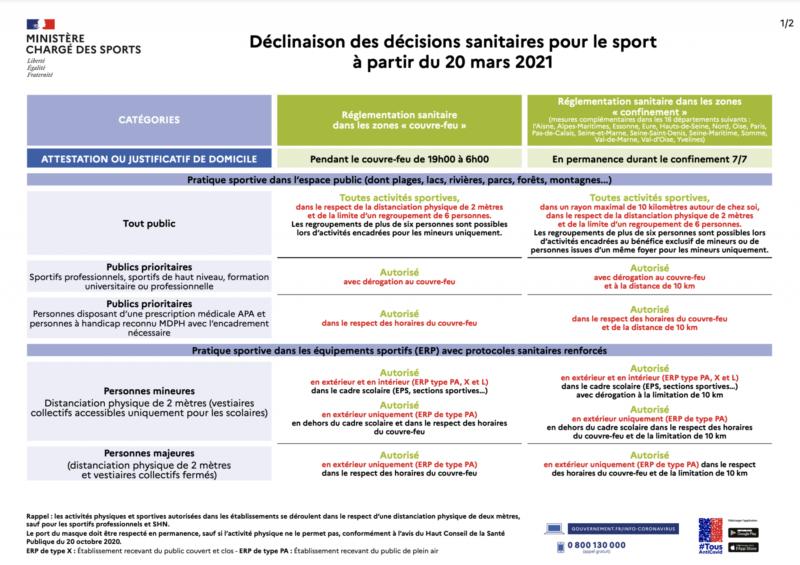 Les pratiques du sport en France à partir du 20 mars 2021